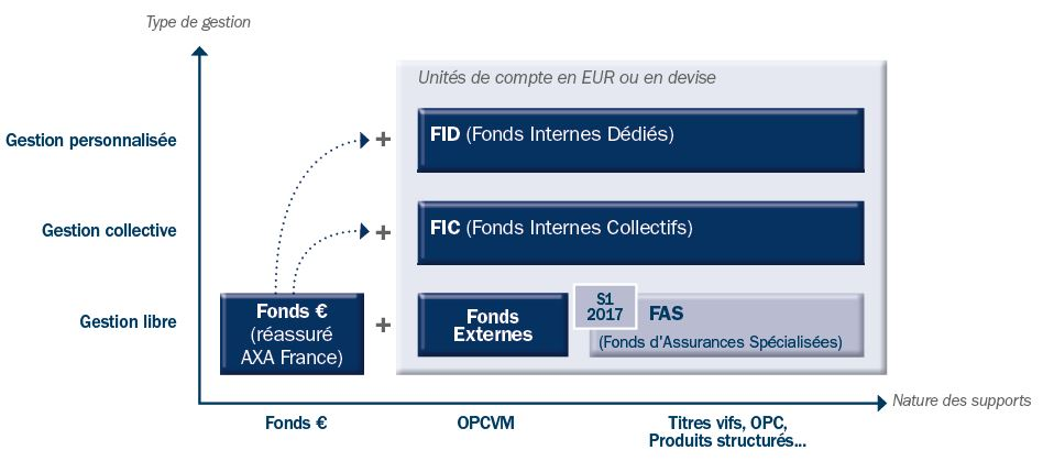 AXA Wealth Europe - Fonds